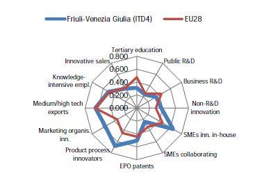 friuli venezia giulia innovazione