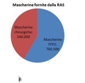 grafico b